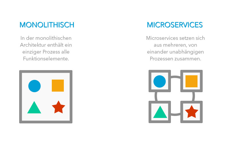Microservices vs. monolithische Architektur