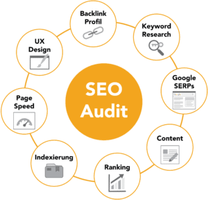 Infografik SEO Audit: SEO Marketing Hamburg