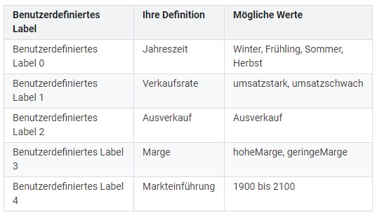 Google Shoppings benutzerdefinierte Labels