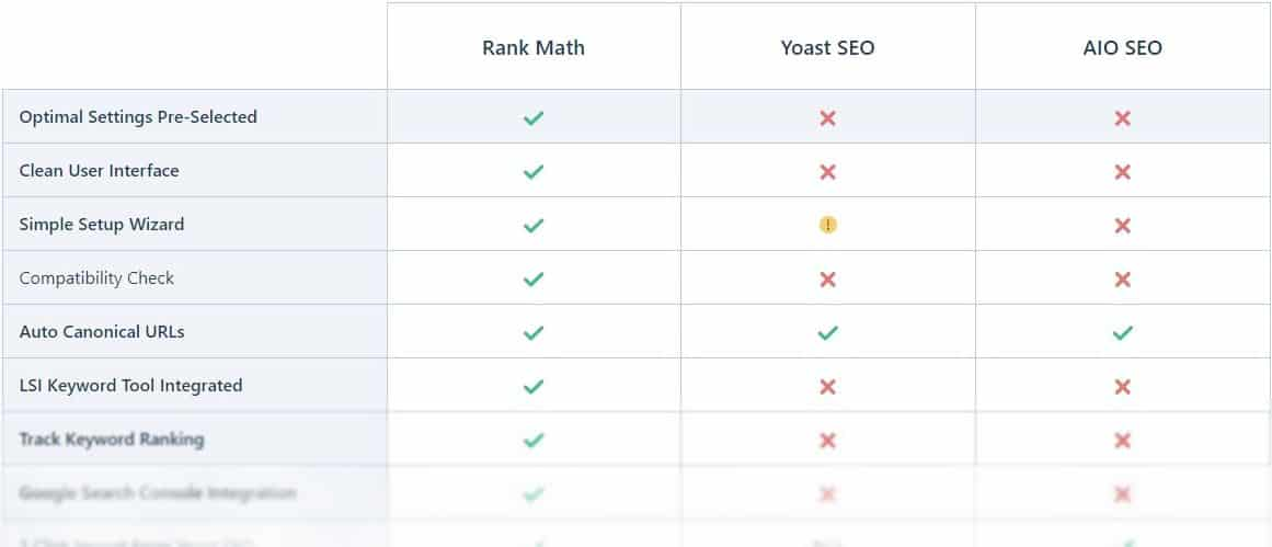 yoast rank math feature comparison